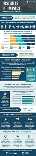 WorkWell Living Situation Infographic